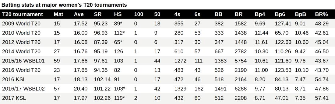 comparison major women's T20 batting stats