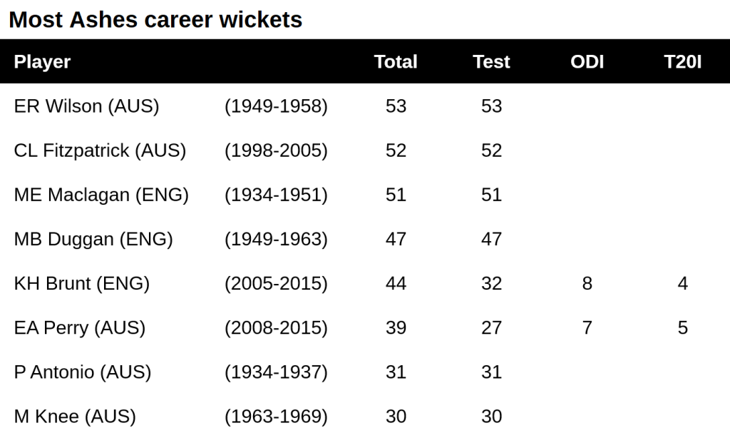 Most women;s Ashes career wickets