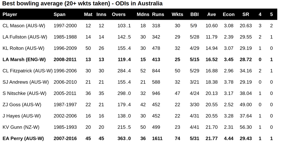 WODI best bowling ave ODIs in AUS (20+ wkts taken)