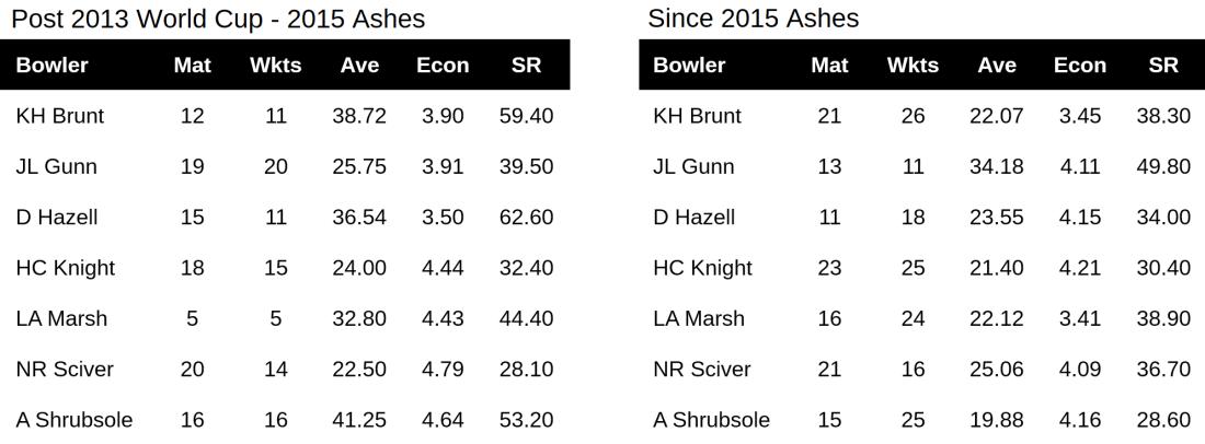 WODI England senior bowlers pre post 2015 Ashes
