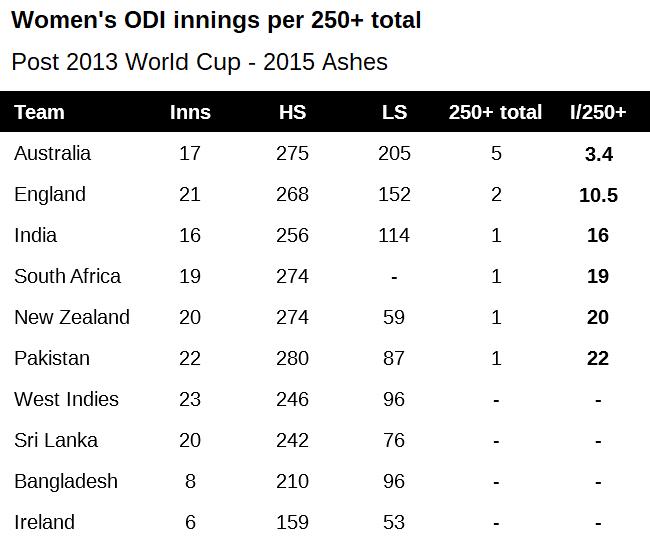 WODI innings per 250+ 2013-2015