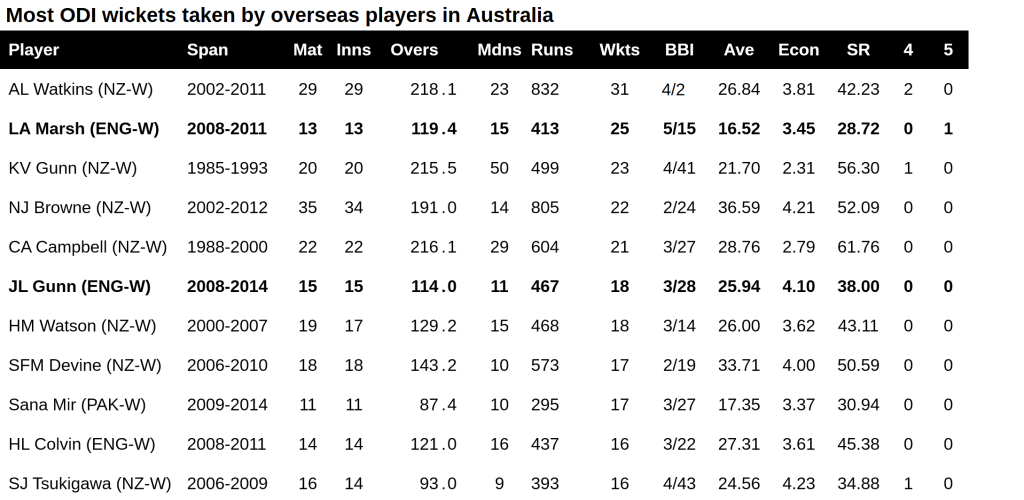 WODI most wickets taken by overseas players in AUS
