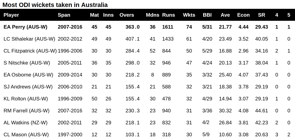 WODI most wickets taken in AUS