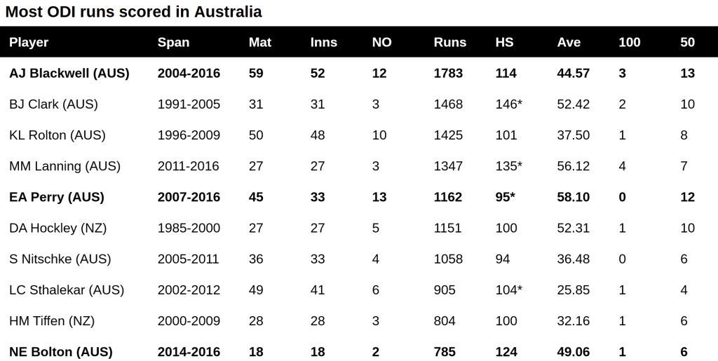 WODI ODI runs scored in Australia