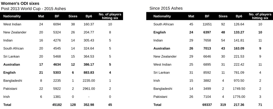 WODI sixes pre post 2015 ashes