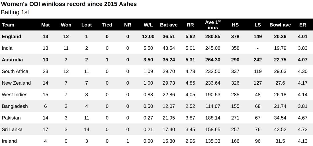 WODI win loss since 2015 Ashes bat 1st