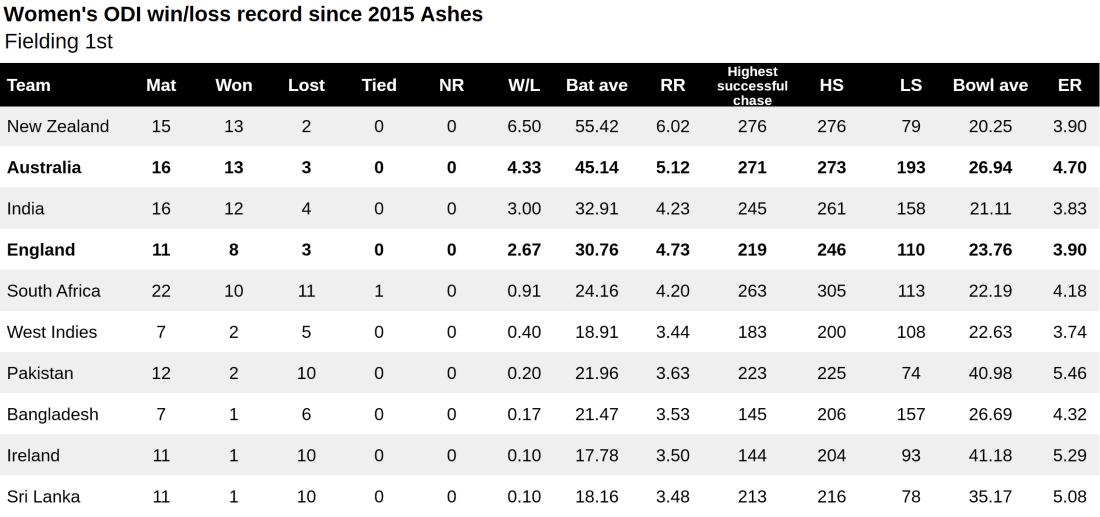 WODI win loss since 2015 Ashes field 1st