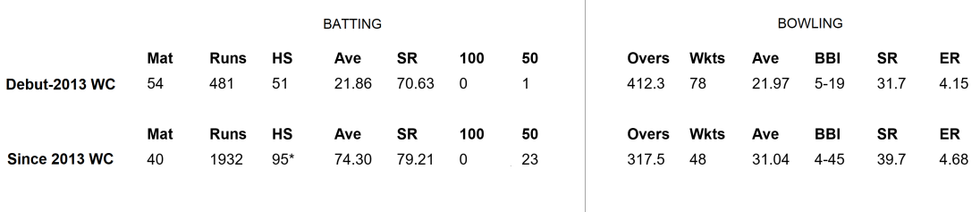 Ellyse Perry all-round pre post 2013 WCa.png