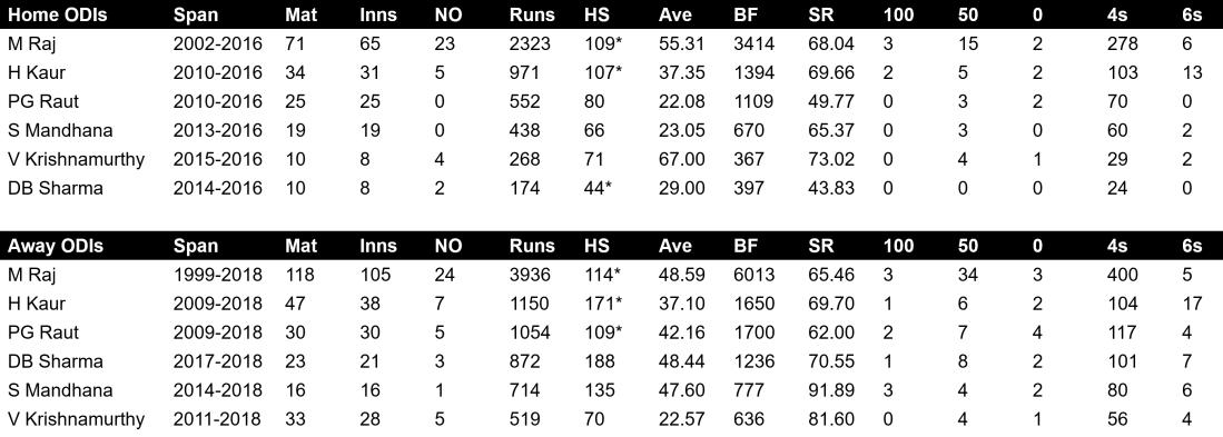India WODI batting home