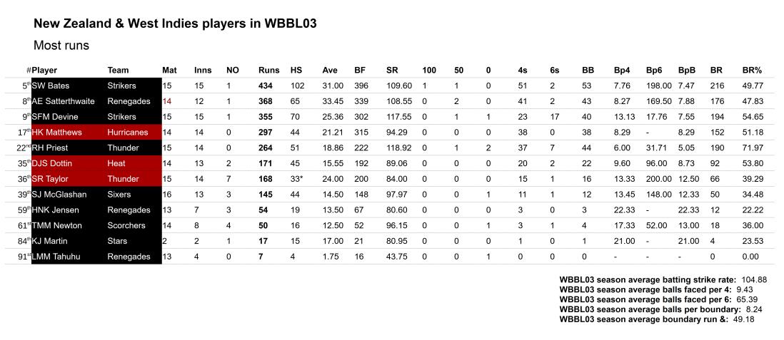 NZ&WI in WBBL03 batting