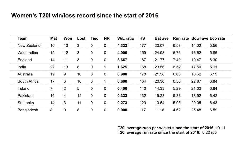WT20I winloss 2016-13 Mar 2018