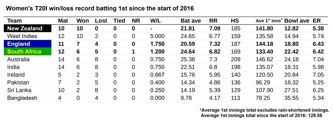 WT20i winloss 2016 bat 1st
