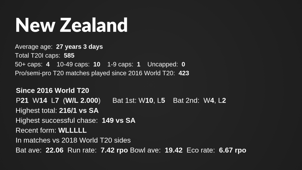 Since 2016 World T20P 14 W 8 L 6 (WL 1.333)Bat 1st_ W6, L3 _ Bat 2nd_ W2, L3Highest total_ 1596 vs SLHighest successful chase_ 151 vs INDRecent form_ LLWWLLAverage runs per wicket