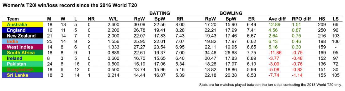 WT20I win loss since 2016