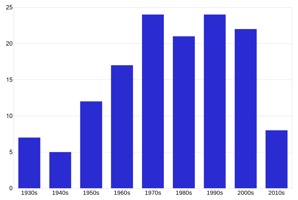 WTest by decade